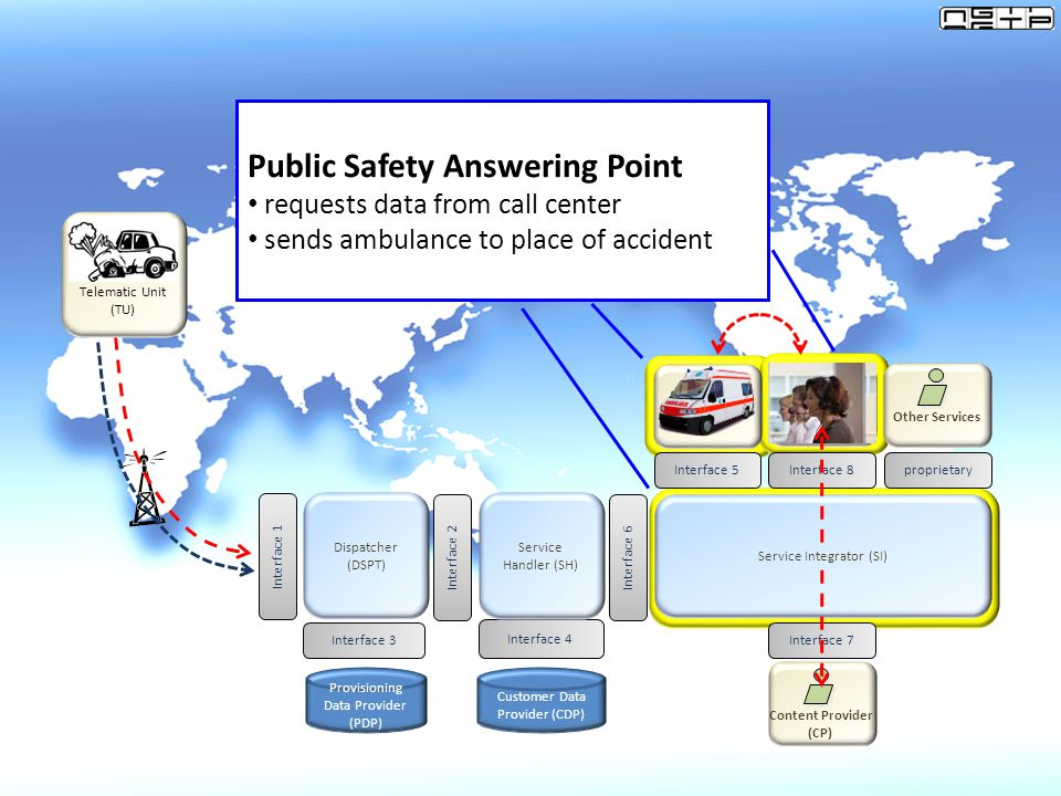 Public Safety Answering Point Service Integrator