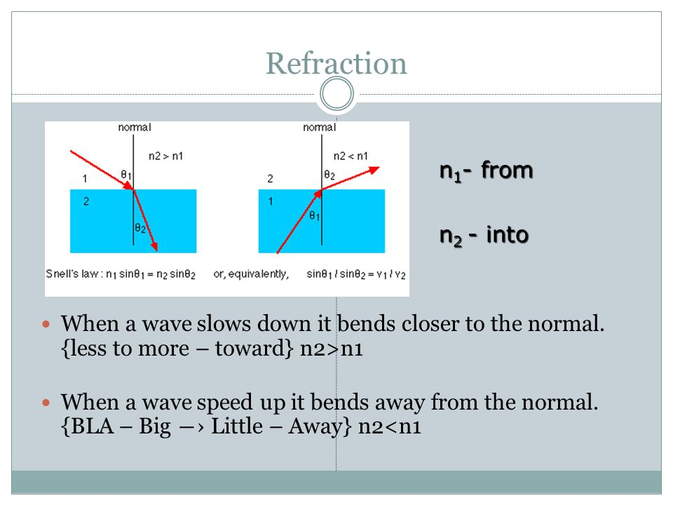 Refraction n1- from n2 - into