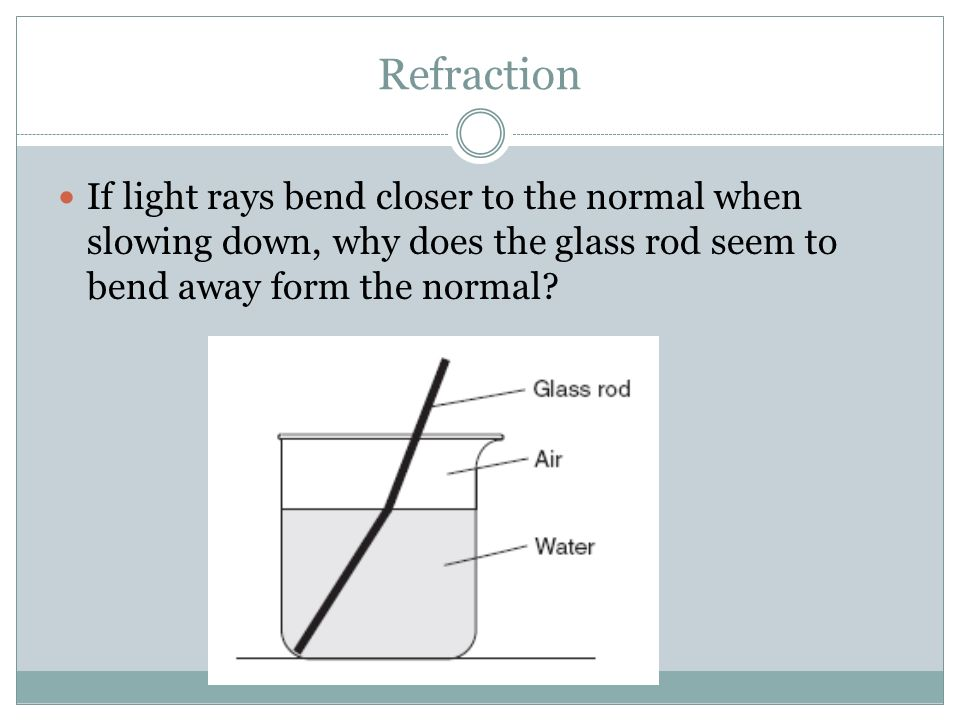 Refraction If light rays bend closer to the normal when slowing down, why does the glass rod seem to bend away form the normal