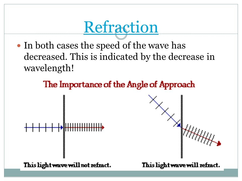 Refraction In both cases the speed of the wave has decreased.