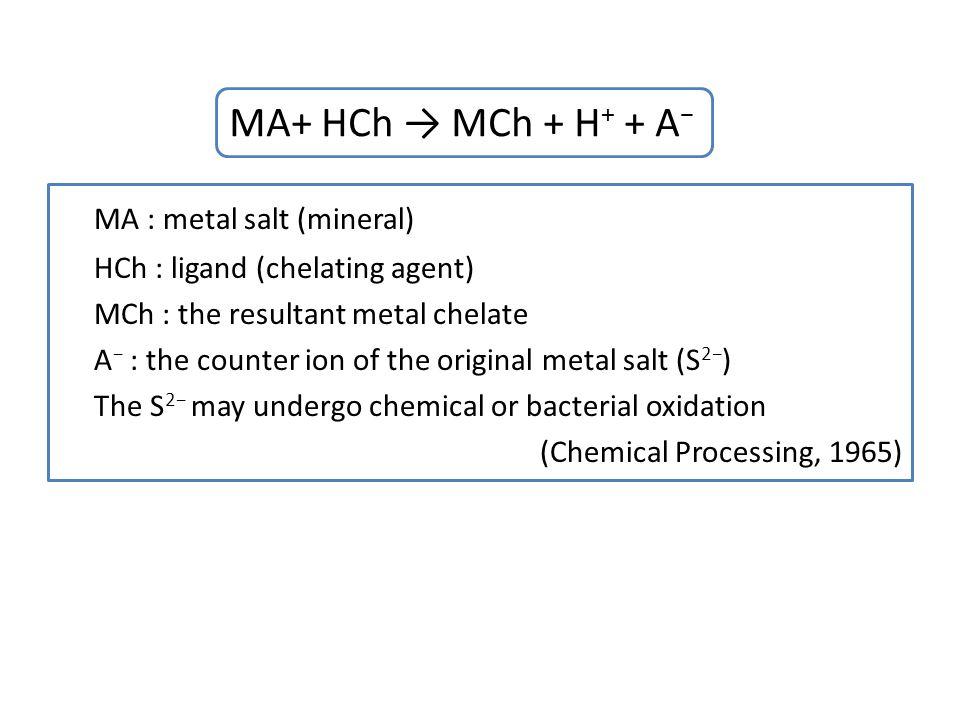 MA : metal salt (mineral)