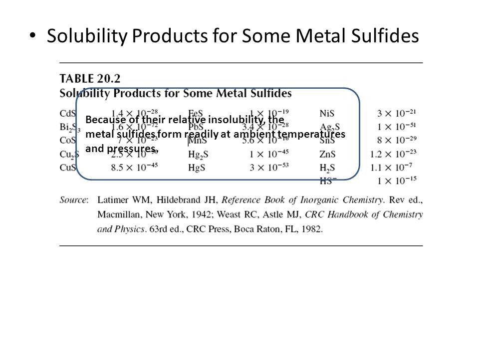 Solubility Products for Some Metal Sulfides