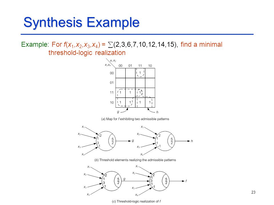 Synthesis Example Example: For f(x1,x2,x3,x4) = (2,3,6,7,10,12,14,15), find a minimal threshold-logic realization.