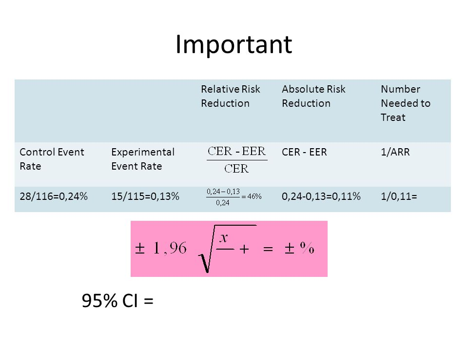 Important 95% CI = Relative Risk Reduction Absolute Risk Reduction