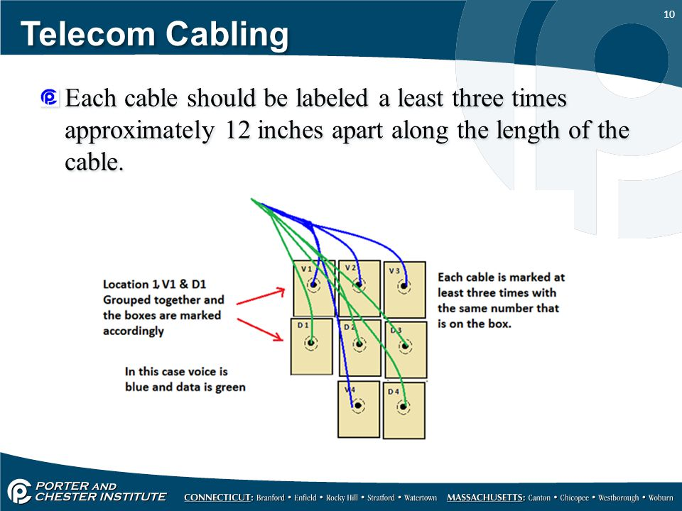 Telecom Cabling Each cable should be labeled a least three times approximately 12 inches apart along the length of the cable.