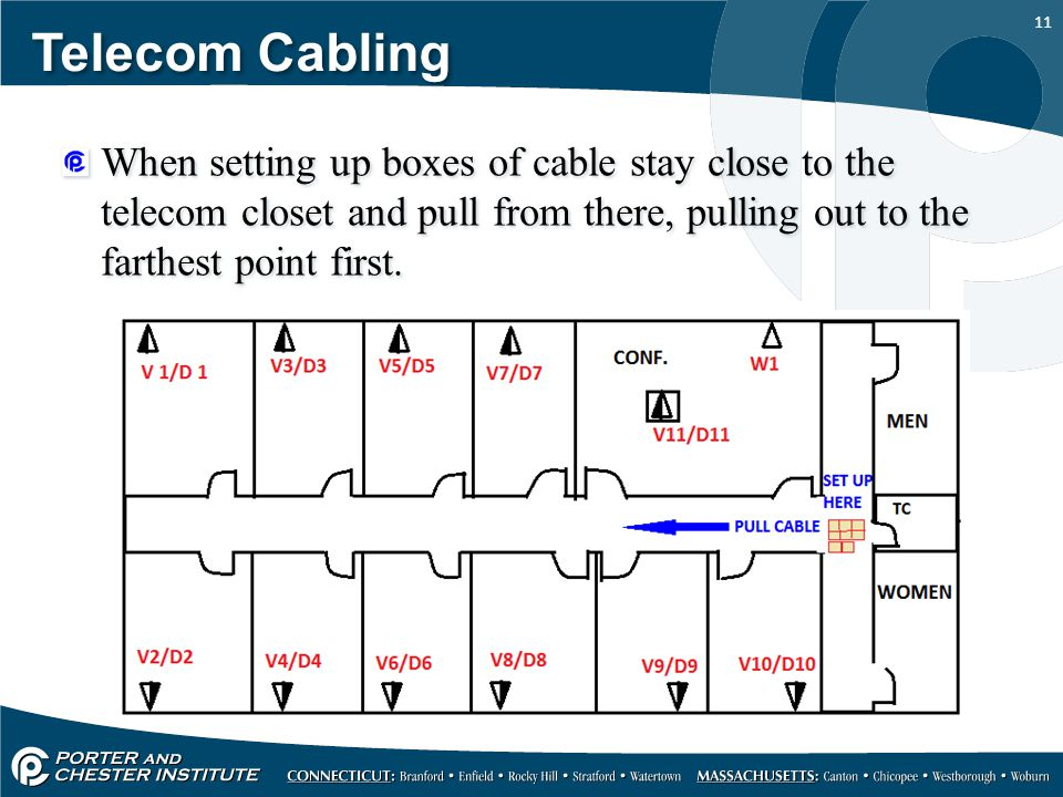 Telecom Cabling When setting up boxes of cable stay close to the telecom closet and pull from there, pulling out to the farthest point first.