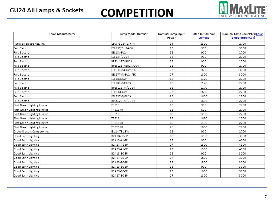Competition GU24 All Lamps & Sockets Lamp Manufacturer