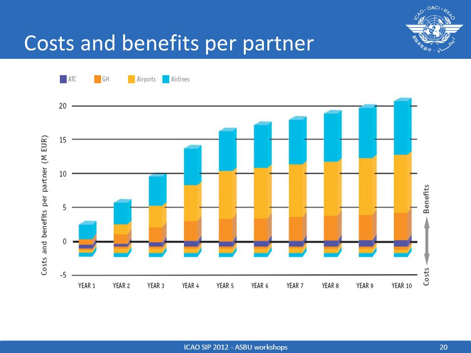 Costs and benefits per partner