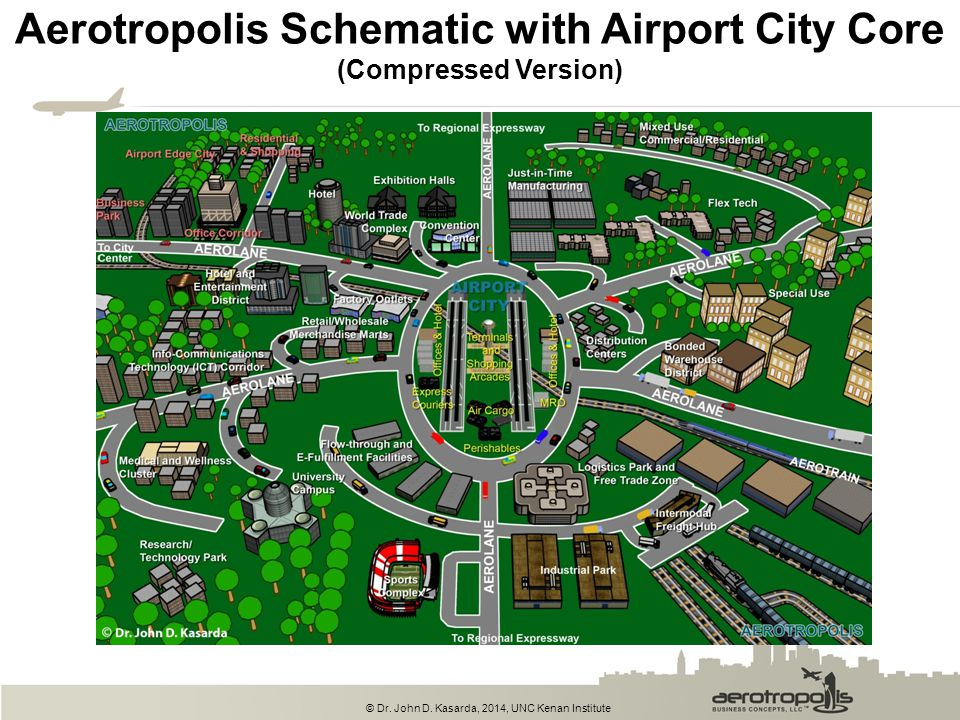 Aerotropolis Schematic with Airport City Core (Compressed Version)