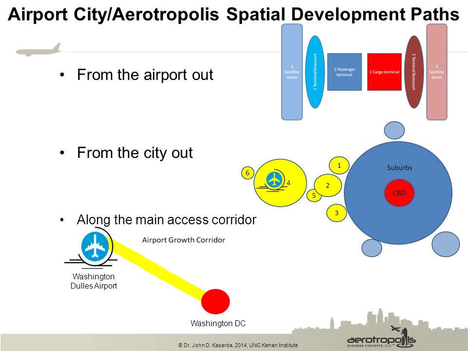 Airport City/Aerotropolis Spatial Development Paths