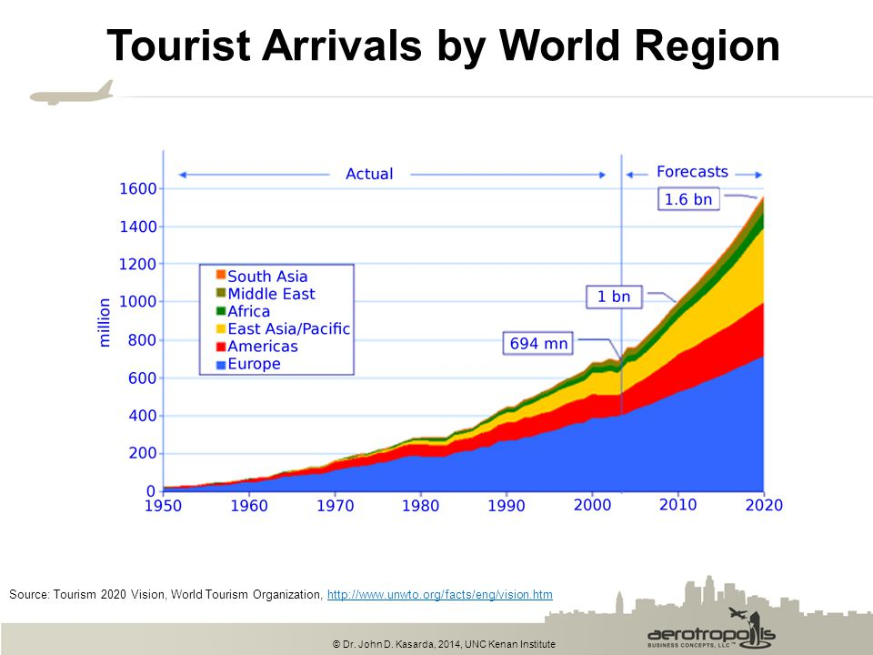 Tourist Arrivals by World Region