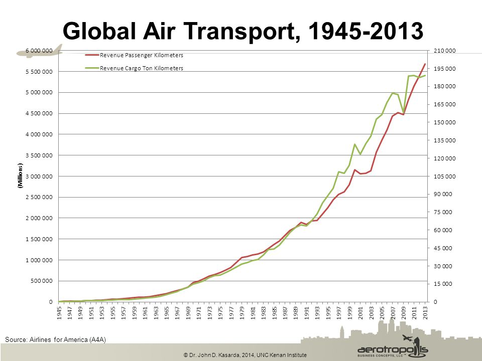 Global Air Transport, 1945-2013 Source: Airlines for America (A4A)