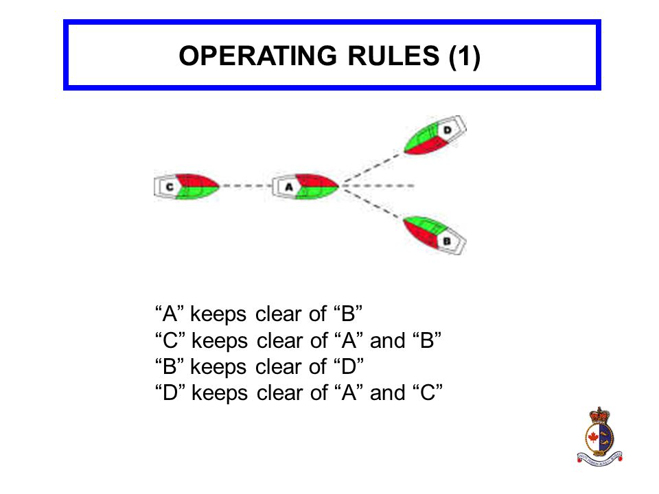 OPERATING RULES (1) A keeps clear of B