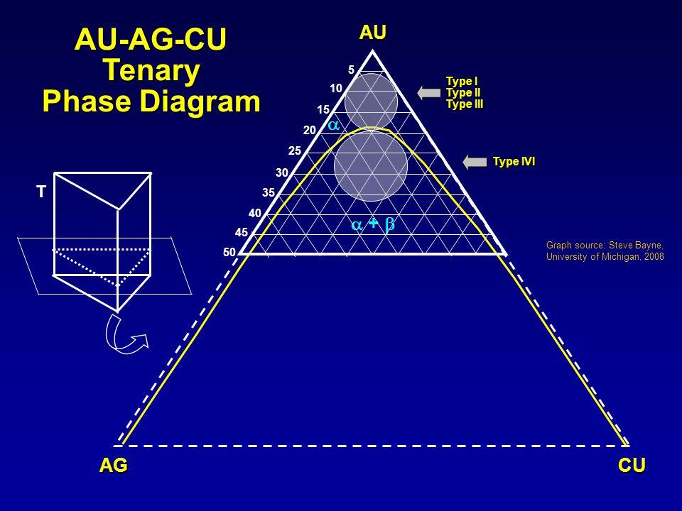 AU-AG-CU Tenary Phase Diagram