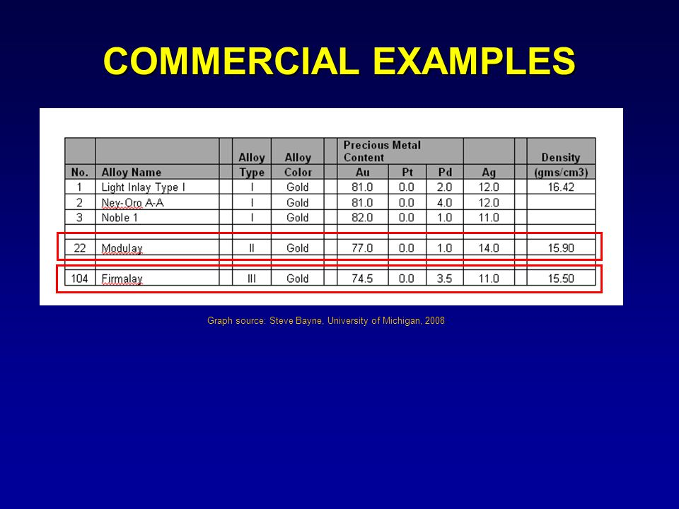 COMMERCIAL EXAMPLES Graph source: Steve Bayne, University of Michigan, 2008.