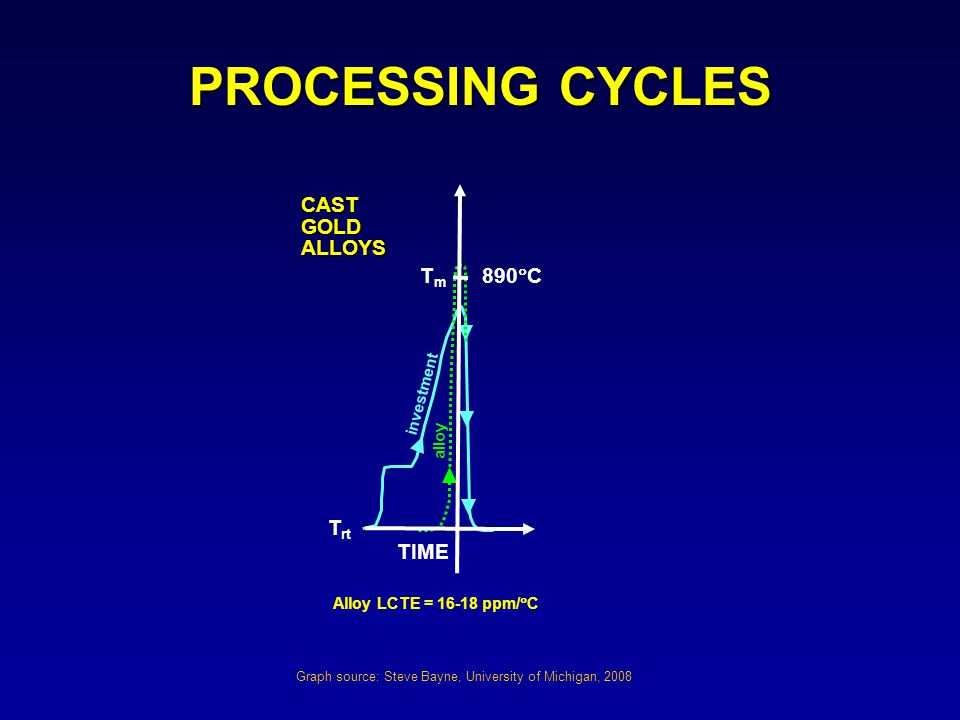 PROCESSING CYCLES Tm 890C Trt CAST GOLD ALLOYS TIME investment alloy