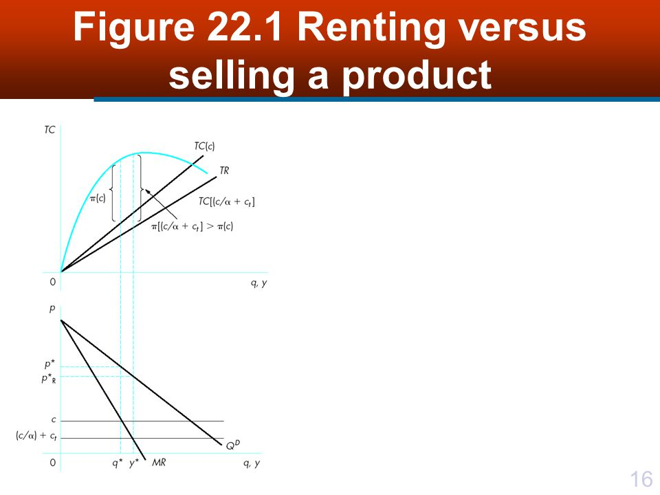 Figure 22.1 Renting versus selling a product