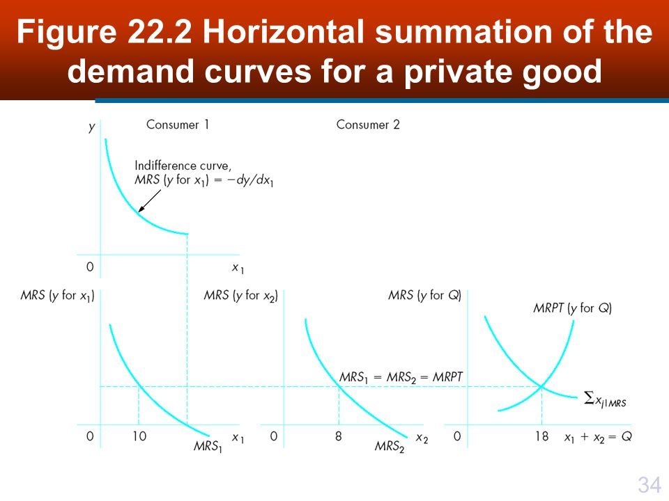 Figure 22.2 Horizontal summation of the demand curves for a private good