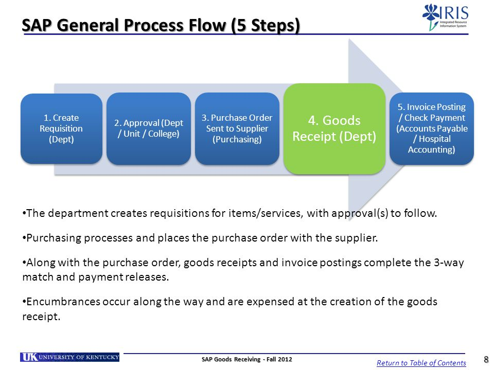 SAP General Process Flow (5 Steps)