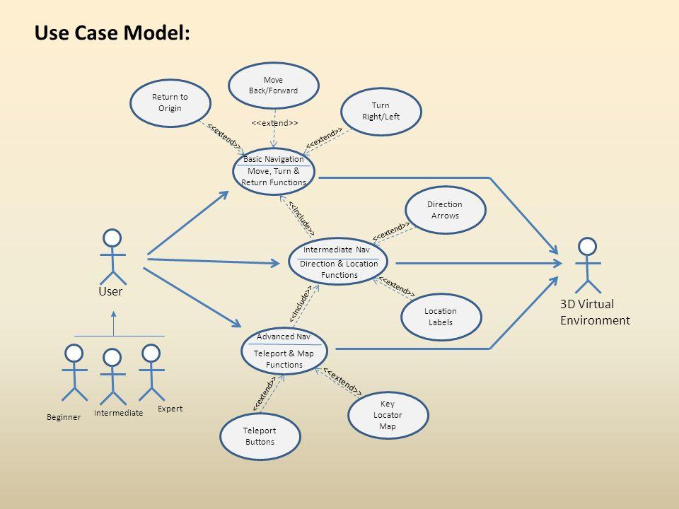 Use Case Model: User 3D Virtual Environment Return to Origin