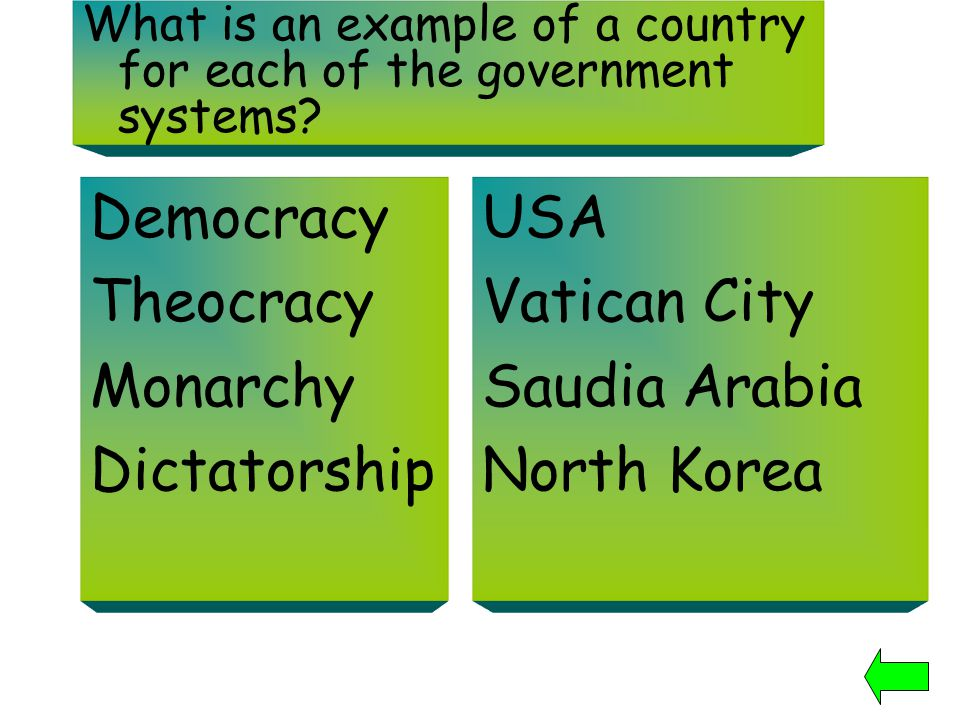 Democracy Theocracy Monarchy Dictatorship USA Vatican City
