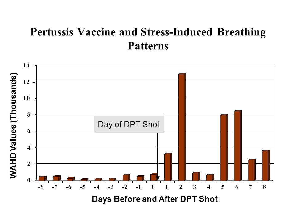 Pertussis Vaccine and Stress-Induced Breathing Patterns
