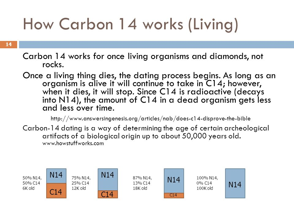 what does carbon dating work on