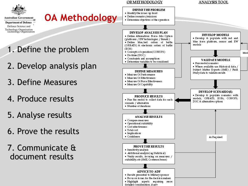 OA Methodology 1. Define the problem 2. Develop analysis plan