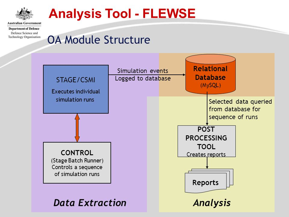 Analysis Tool - FLEWSE OA Module Structure Data Extraction Analysis