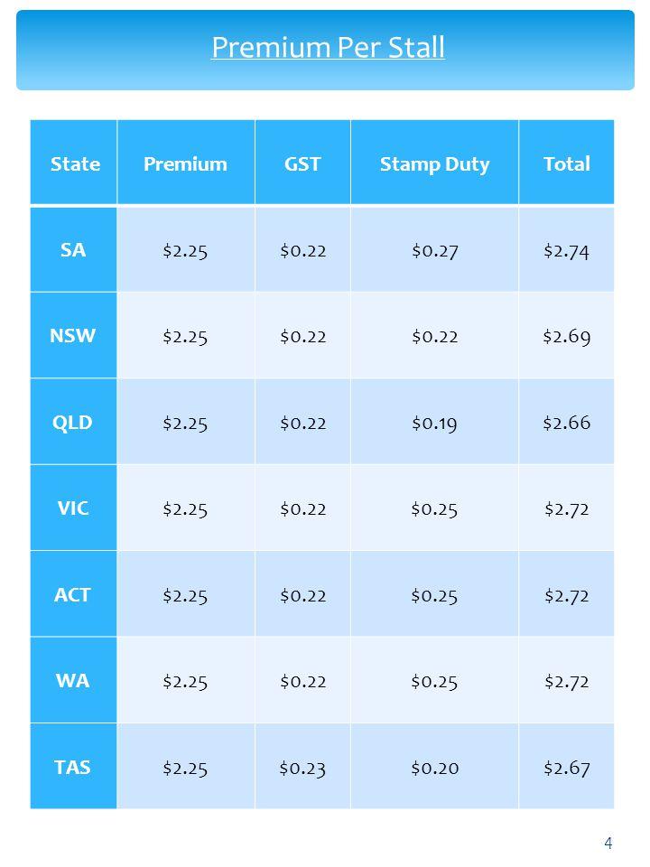 Premium Per Stall State Premium GST Stamp Duty Total SA $2.25 $0.22