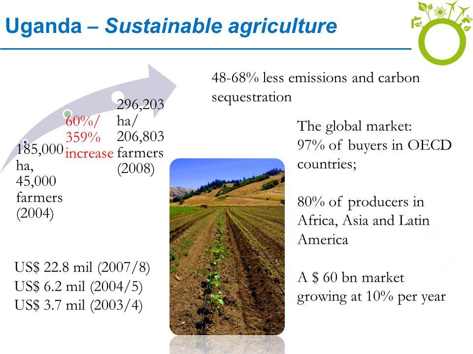 Uganda – Sustainable agriculture