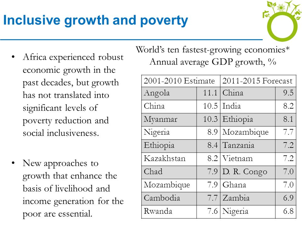 Inclusive growth and poverty