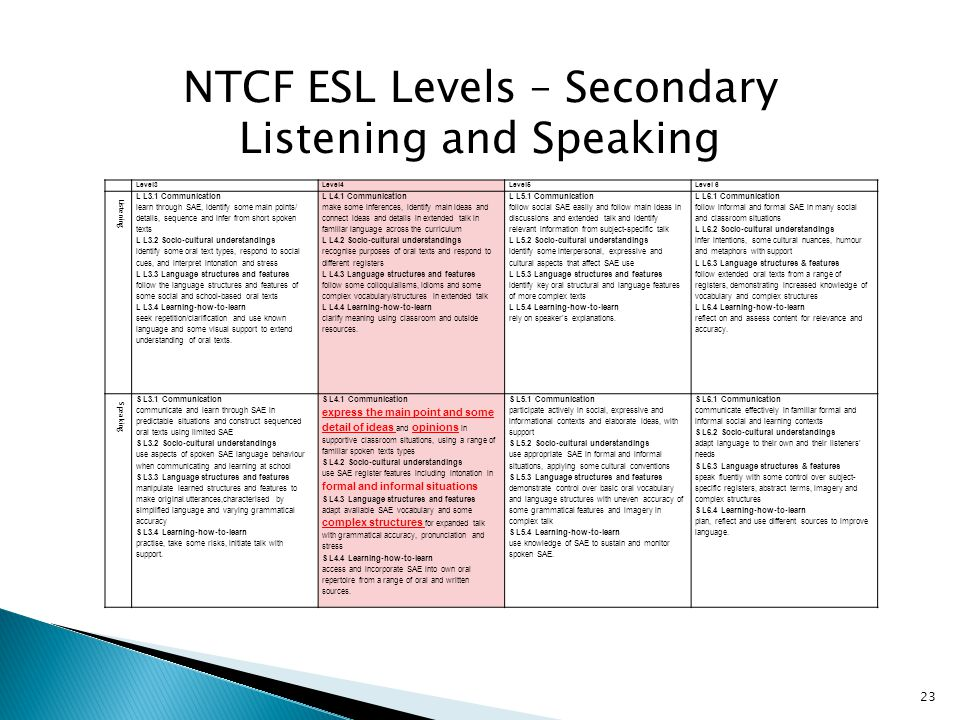NTCF ESL Levels – Secondary Listening and Speaking