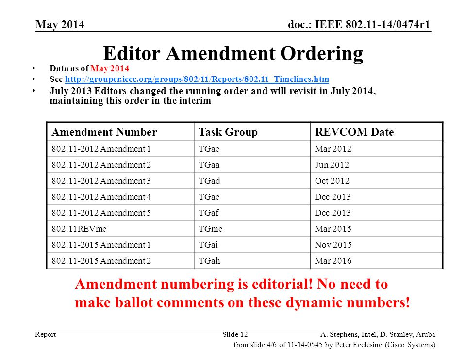 Editor Amendment Ordering