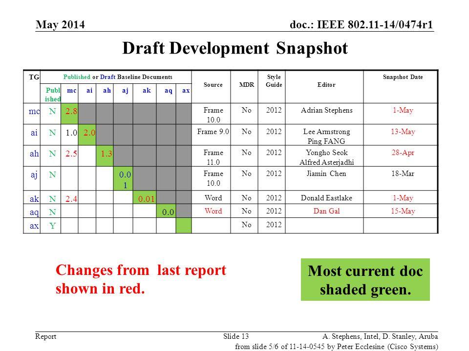 Draft Development Snapshot