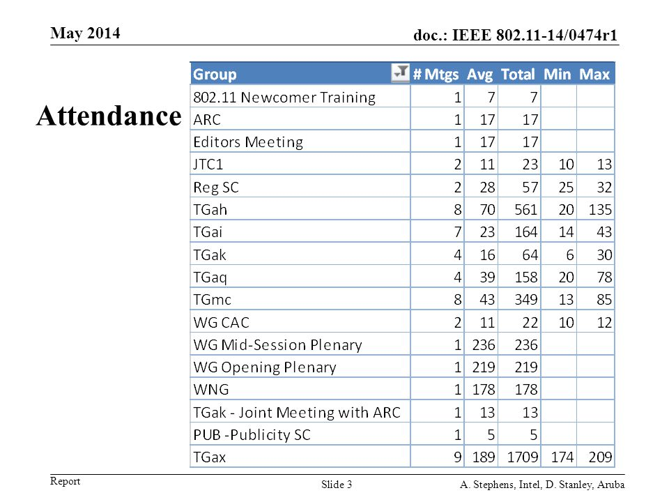 Attendance May 2014 May 2006 doc.: IEEE 802.11-06/0528r0