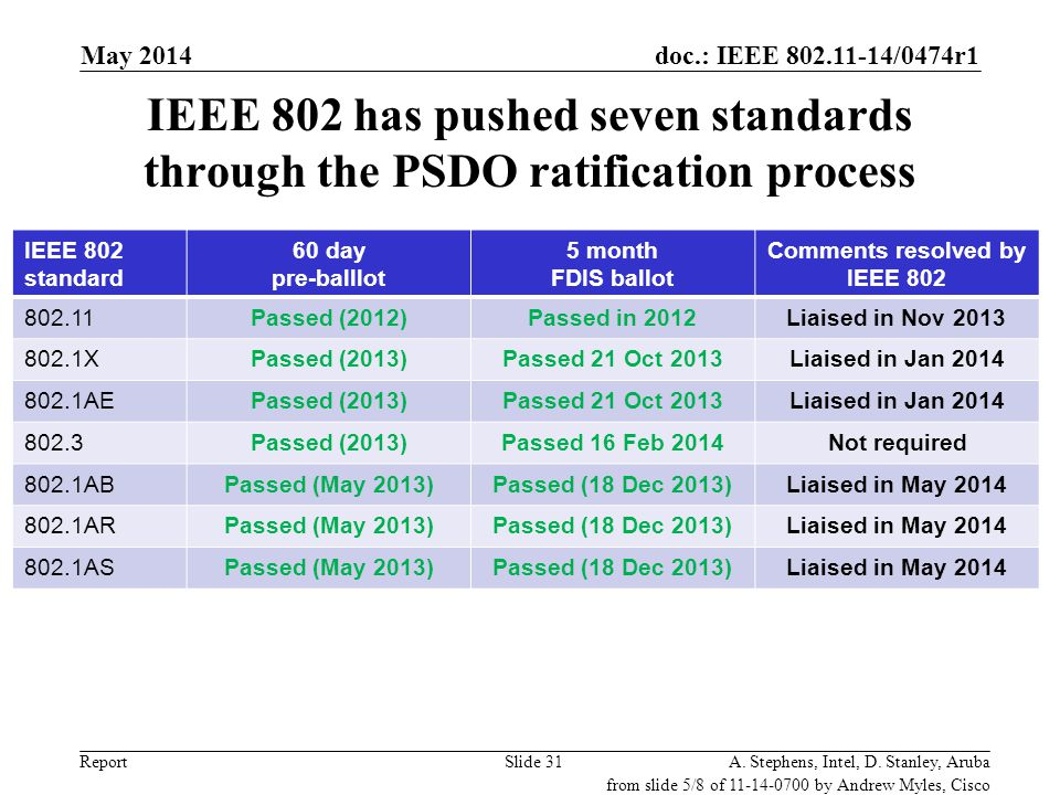 Comments resolved by IEEE 802