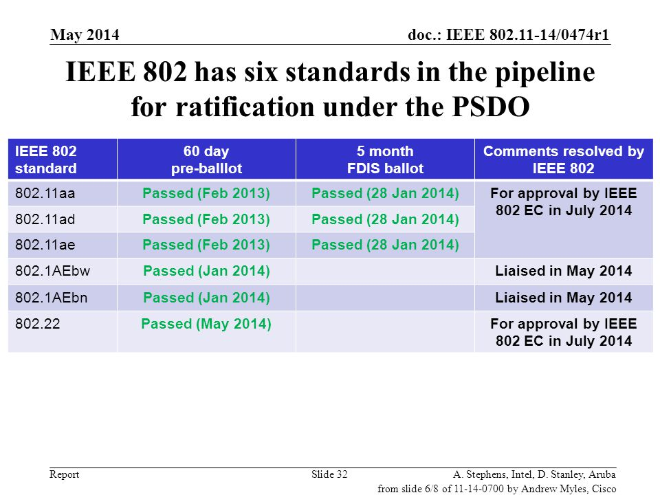 Comments resolved by IEEE 802 For approval by IEEE 802 EC in July 2014