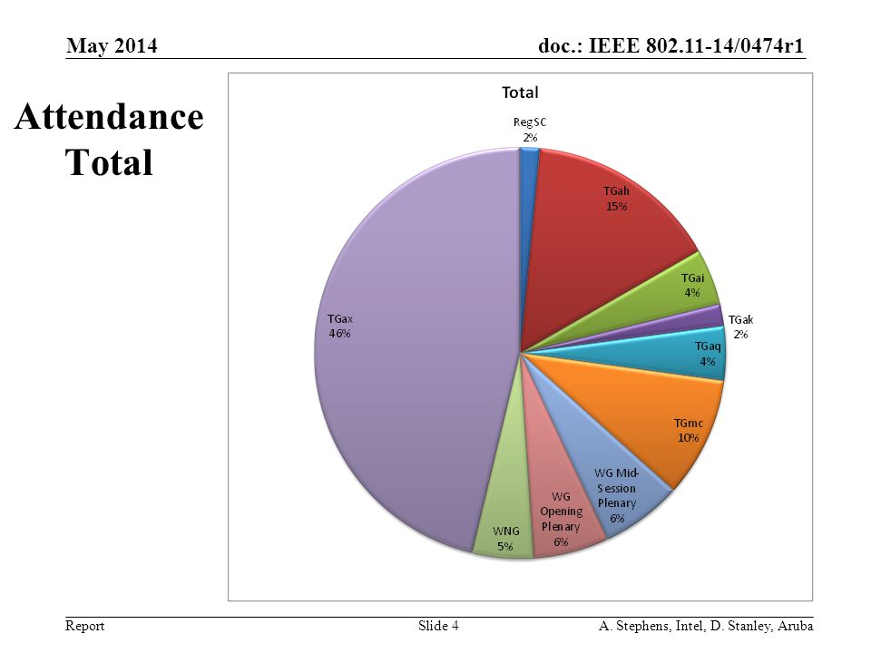 Attendance Total May 2014 May 2006 doc.: IEEE 802.11-06/0528r0