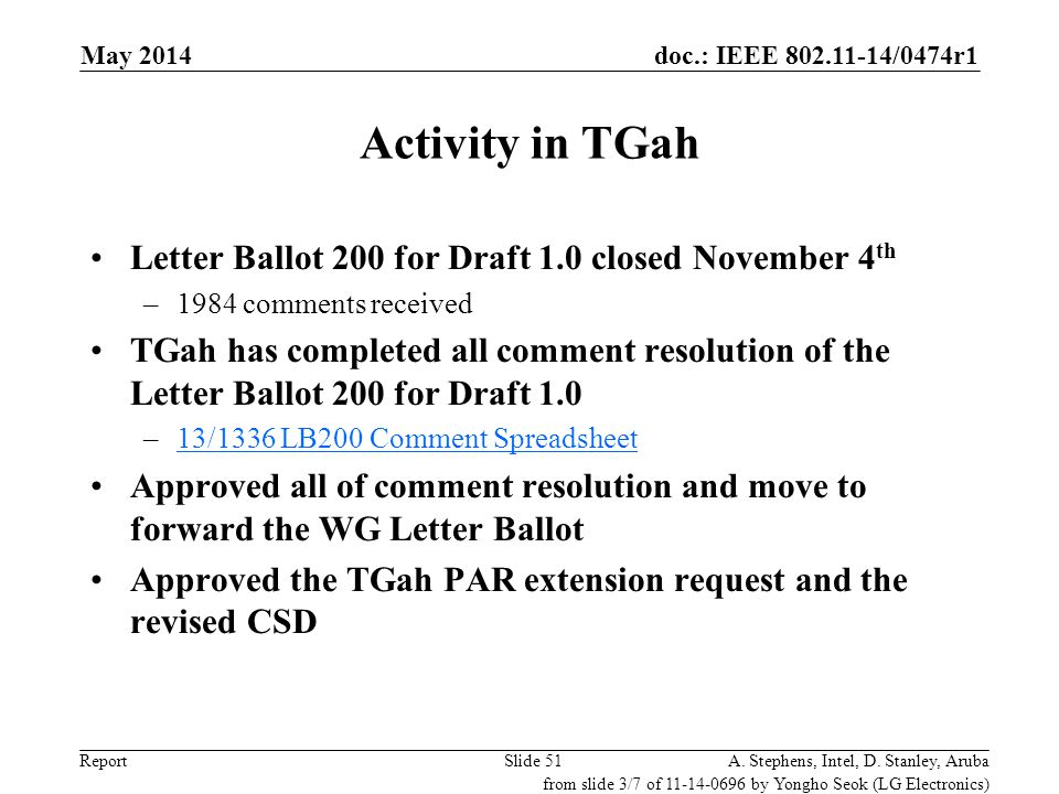 Activity in TGah Letter Ballot 200 for Draft 1.0 closed November 4th