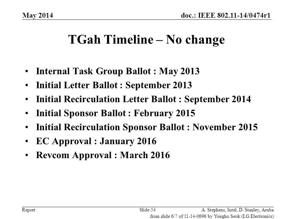 TGah Timeline – No change