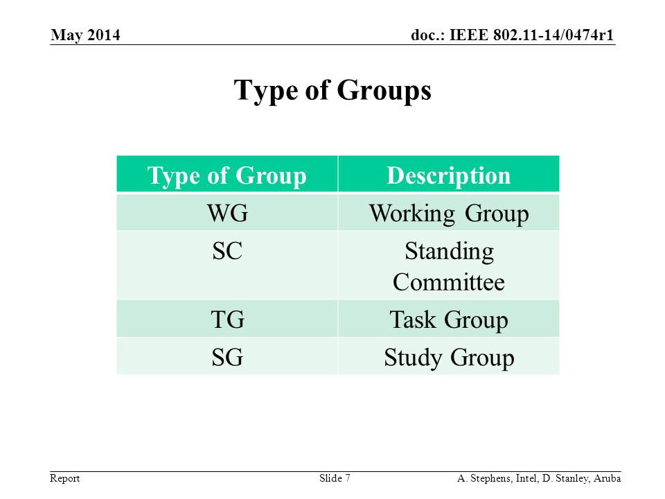 Type of Groups Type of Group Description WG Working Group SC