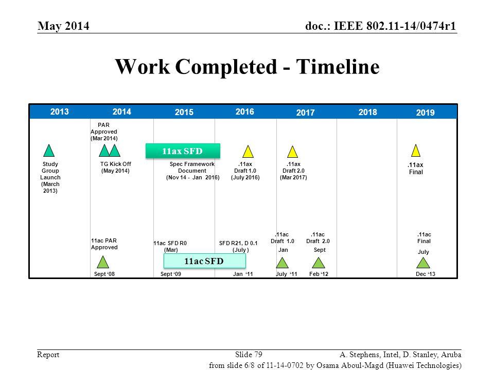 Work Completed - Timeline
