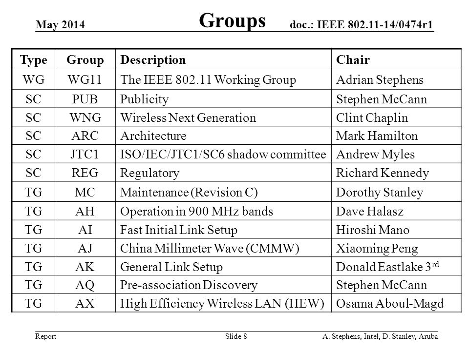 Groups Type Group Description Chair WG WG11