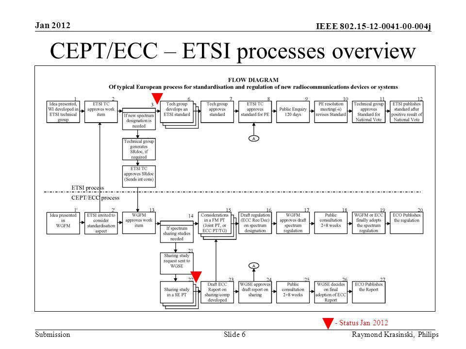 CEPT/ECC – ETSI processes overview
