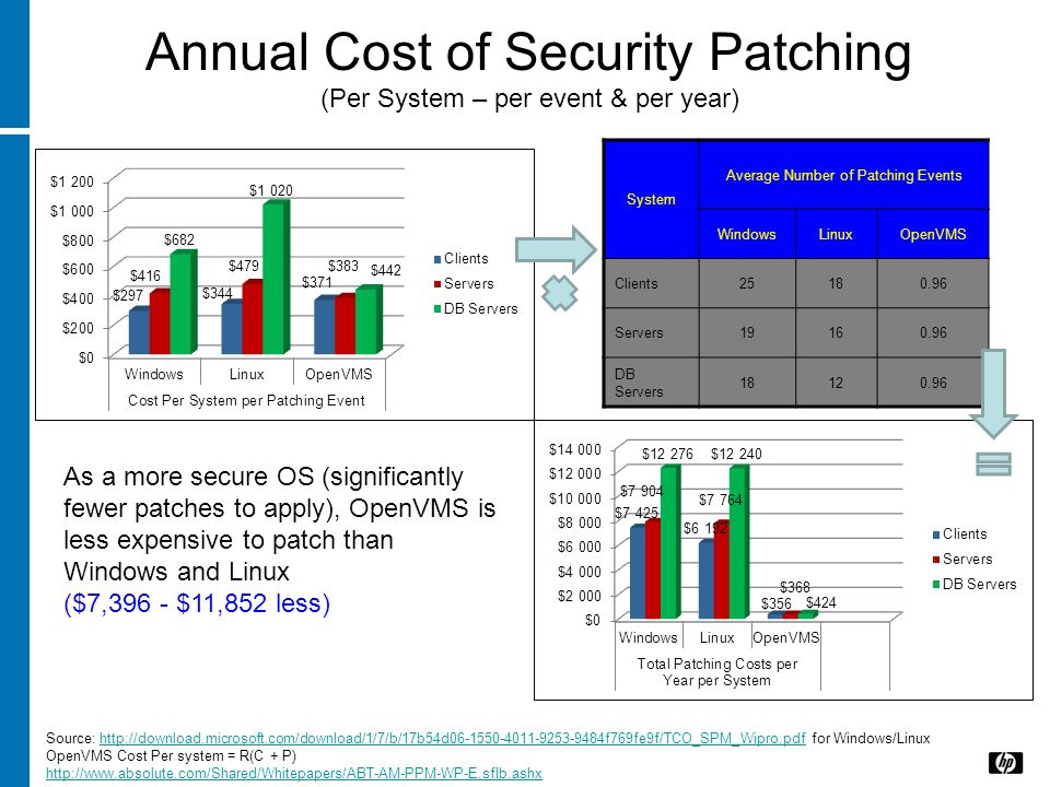 Annual Cost of Security Patching (Per System – per event & per year)