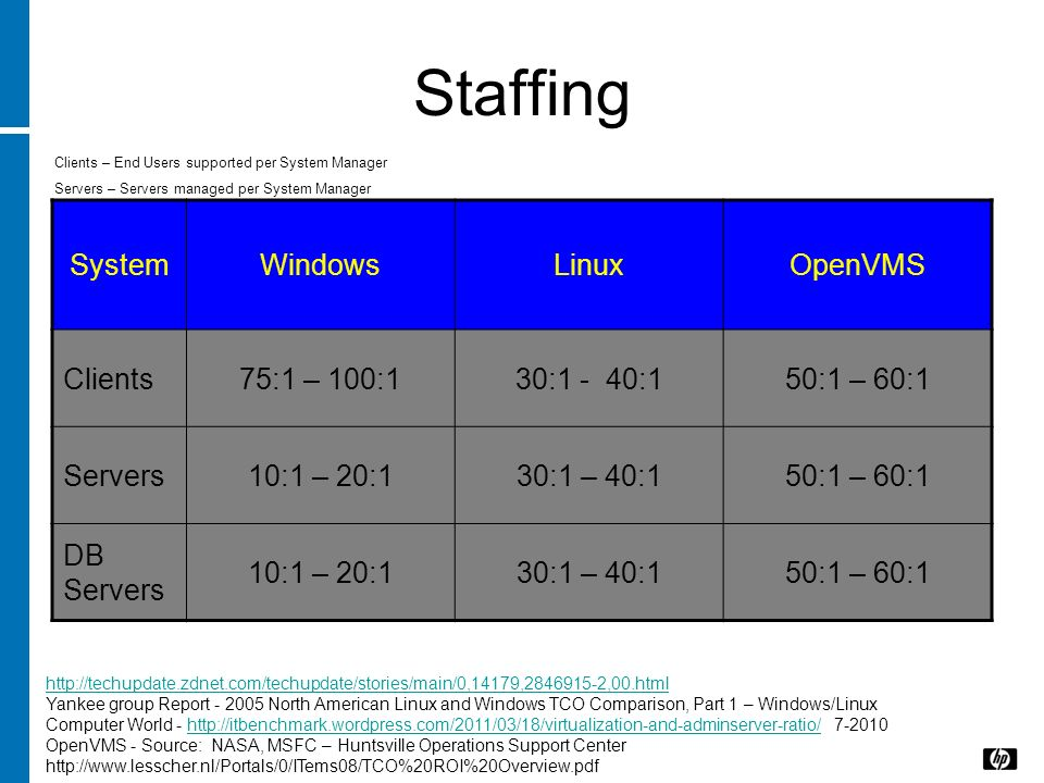 Staffing System Windows Linux OpenVMS Clients 75:1 – 100:1 30:1 - 40:1