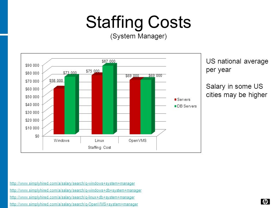 Staffing Costs (System Manager)