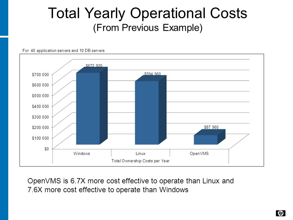 Total Yearly Operational Costs (From Previous Example)