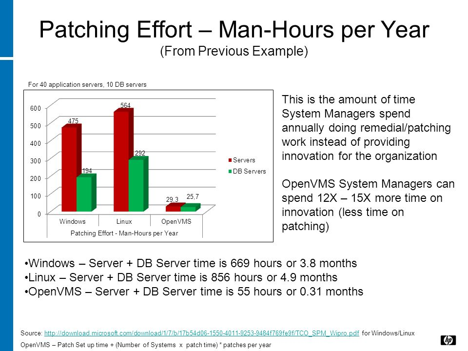 Patching Effort – Man-Hours per Year (From Previous Example)